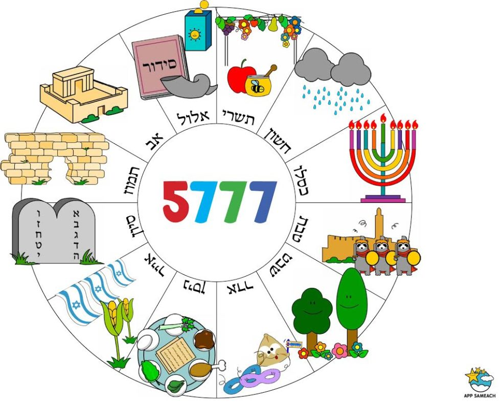 rosh-hashanah-calendar-5777-col_105